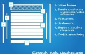 Elementy-plotu-akustycznego